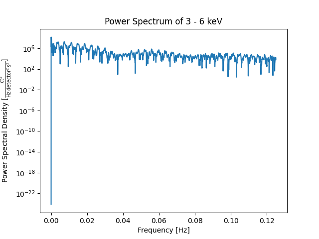 Making a power spectrum from a TimeSeries — SunPy v1 0 3 dev1