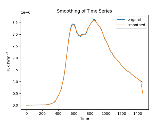 Smoothing of timeSeries data using convolution filters — SunPy v1